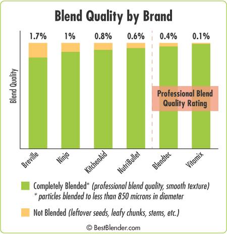 Blend Quality Chart